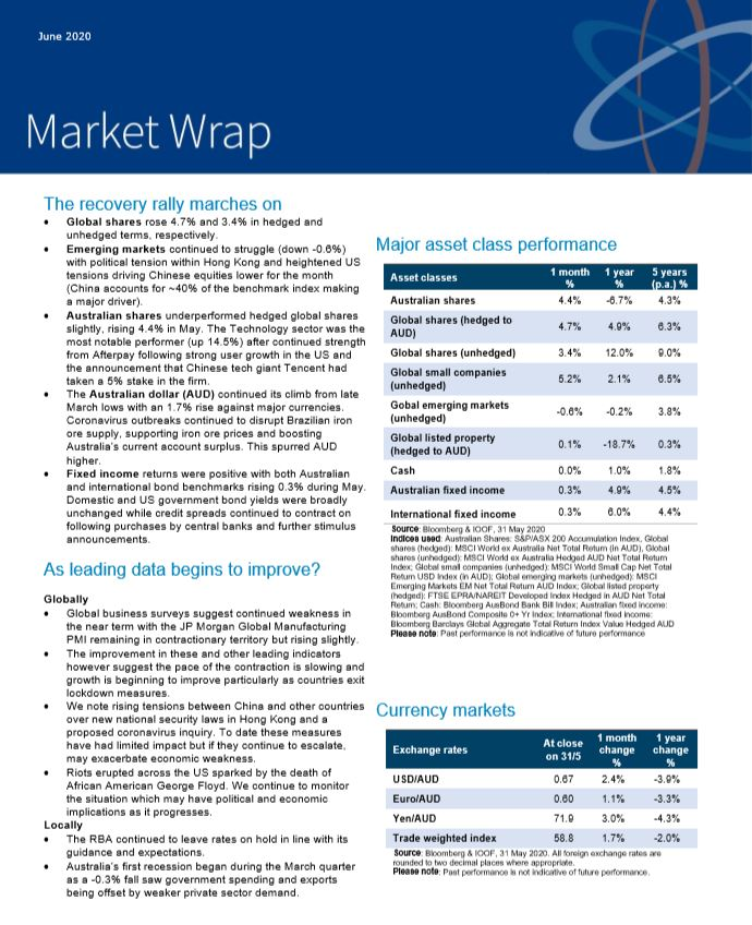 Market Wrap - June 2020
